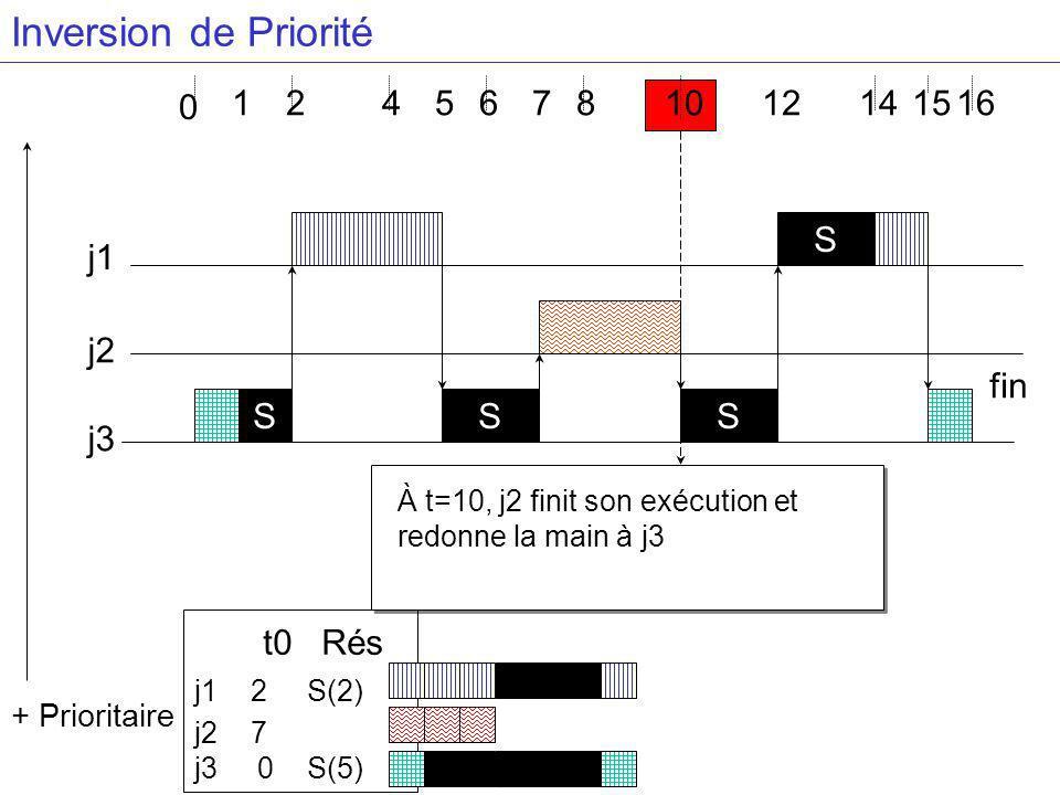 Inversion de Priorité t0 Rés 1 2 4 5 6 7 8 10 12 14 15 16 S j1 S fin