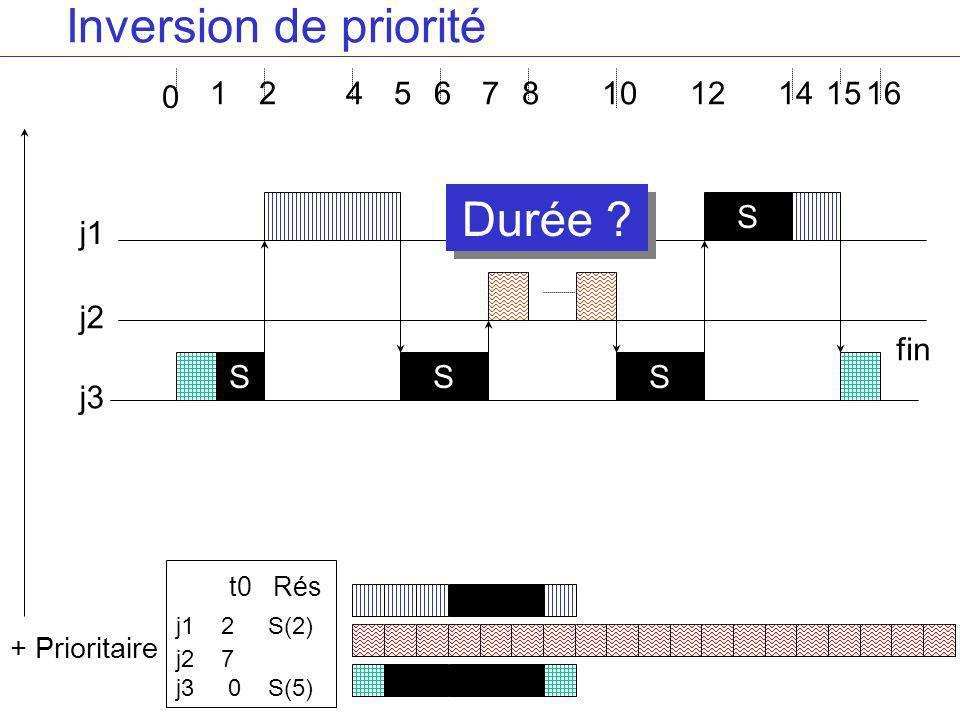 Inversion de priorité Durée 1 2 4 5 6 7 8 10 12 14 15 16 S j1 S fin
