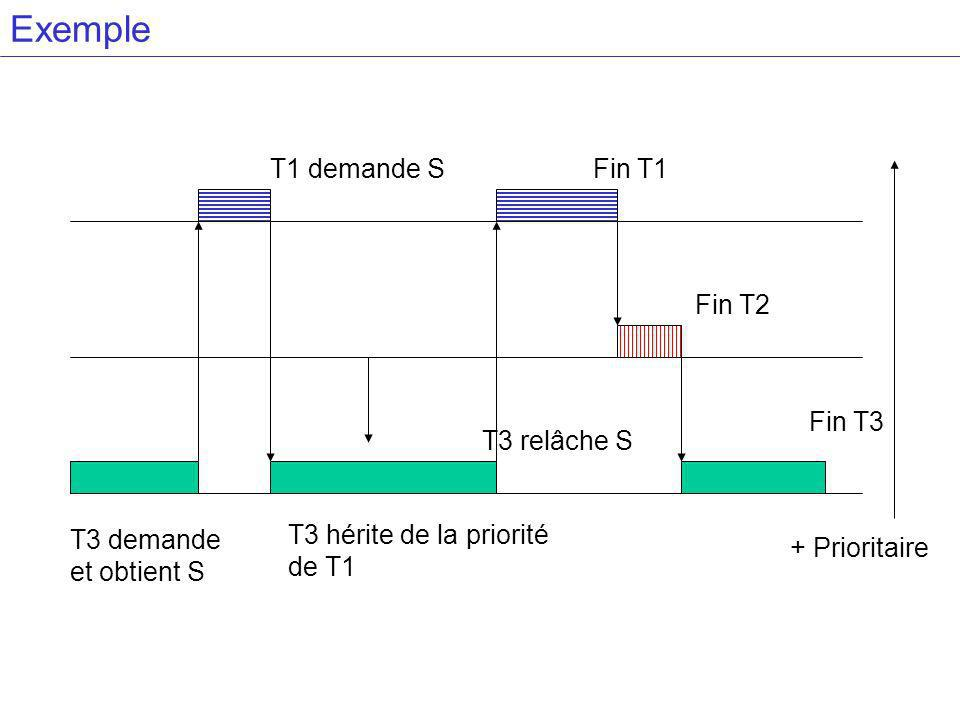 Exemple T3 demande et obtient S T1 demande S Fin T2 Fin T1
