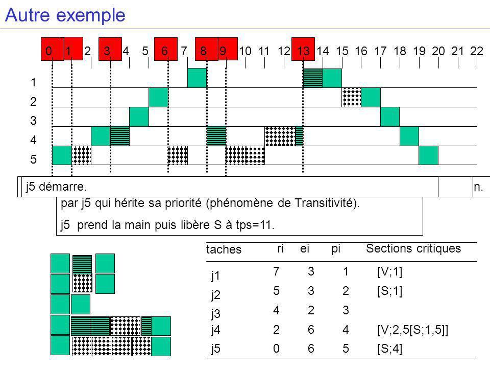 Autre exemple j1 demande V qui est pris par j4.j4 bloque donc j1 et hérite sa priorité. j4 demande V.