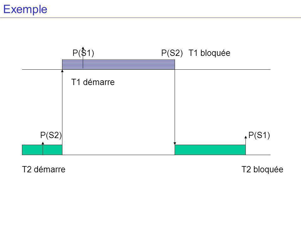 Exemple P(S1) P(S2) T1 bloquée T1 démarre P(S2) P(S1) T2 démarre