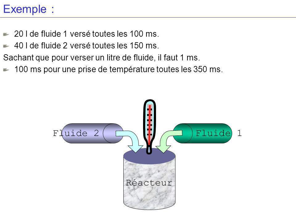 Exemple : Fluide 2 Fluide 1 Réacteur