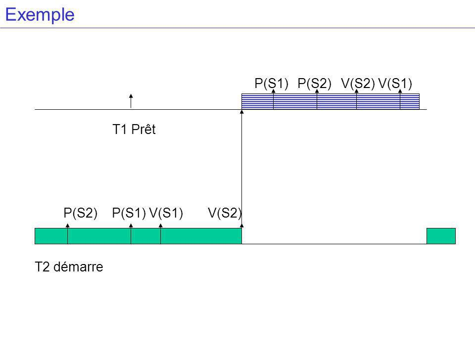 Exemple P(S1) P(S2) V(S2) V(S1) T1 Prêt P(S2) P(S1) V(S1) V(S2)