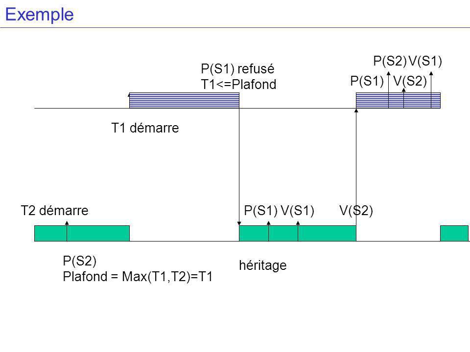 Exemple P(S2) V(S1) P(S1) refusé T1<=Plafond P(S1) V(S2) T1 démarre