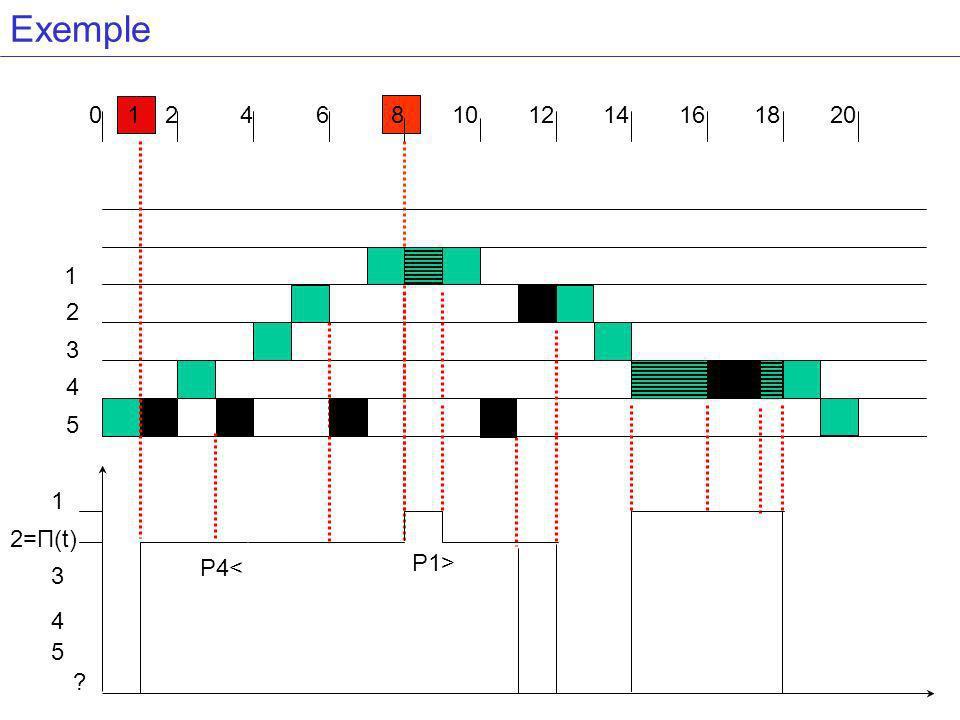 Exemple 1 2 4 6 8 10 12 14 16 18 20 P1> 1 2 3 4 5 P4< 1 2=П(t) 3