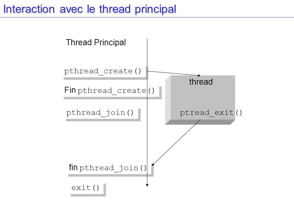 Interaction avec le thread principal
