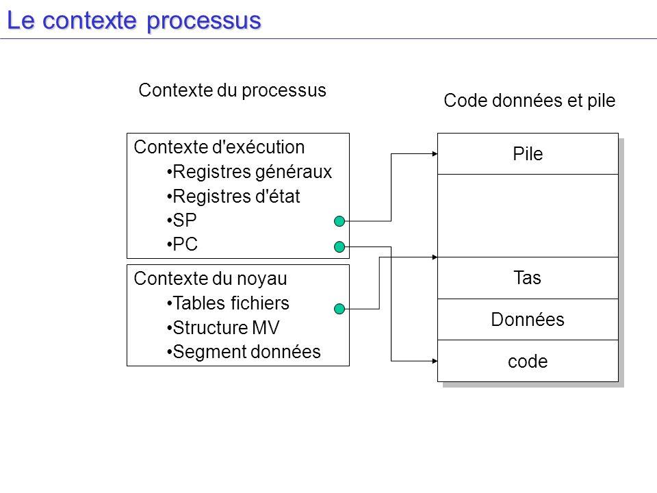 Le contexte processus Contexte du processus Code données et pile