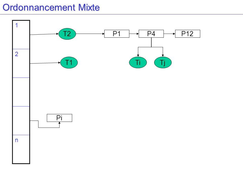 Ordonnancement Mixte 1 2 n T2 P1 P4 P12 T1 Ti Tj Pi