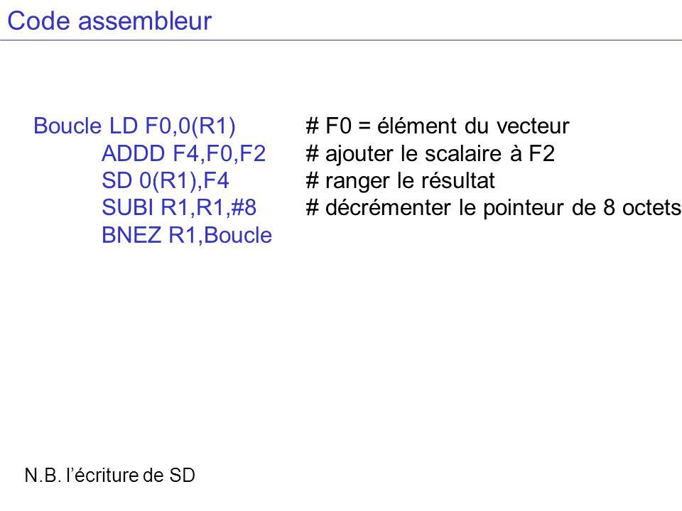 Code assembleur Boucle LD F0,0(R1) # F0 = élément du vecteur