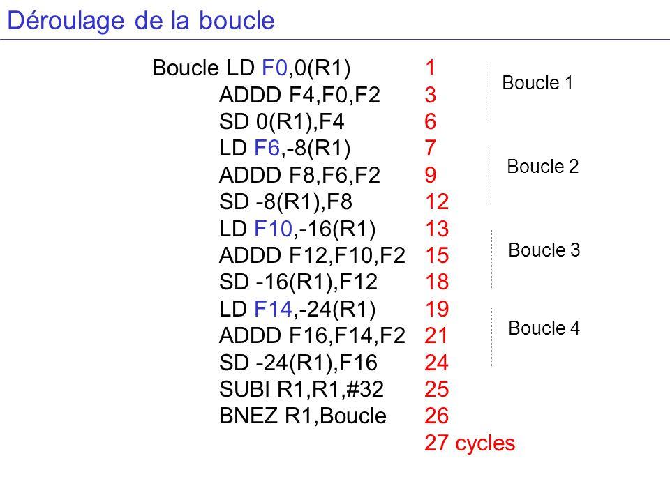 Déroulage de la boucle Boucle LD F0,0(R1) ADDD F4,F0,F2 SD 0(R1),F4