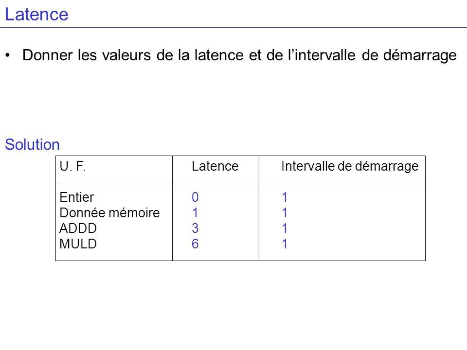 Latence Donner les valeurs de la latence et de l'intervalle de démarrage. Solution. U. F. Entier.
