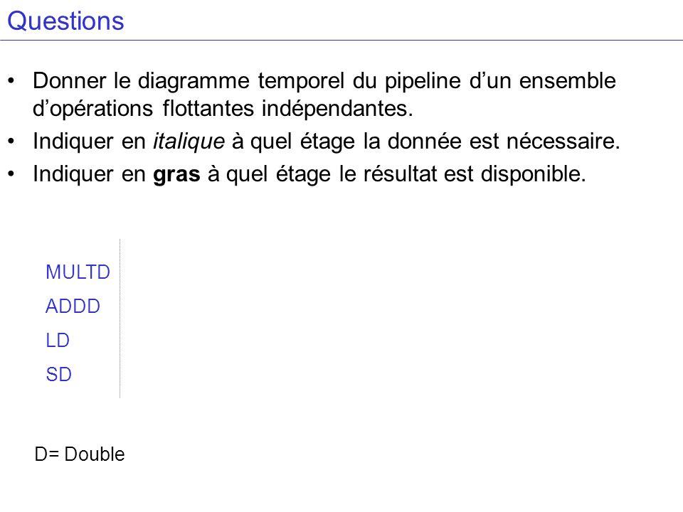 Questions Donner le diagramme temporel du pipeline d'un ensemble d'opérations flottantes indépendantes.