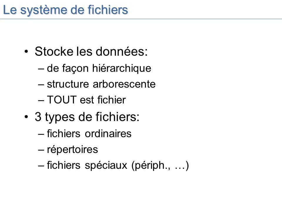 Le système de fichiers Stocke les données: 3 types de fichiers: