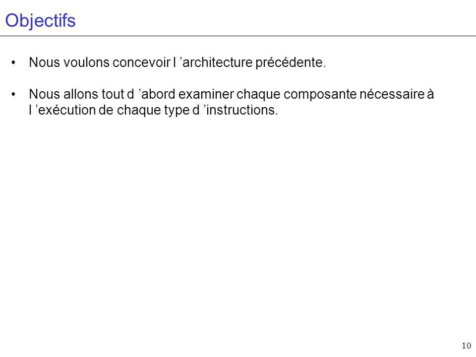 Objectifs Nous voulons concevoir l 'architecture précédente.