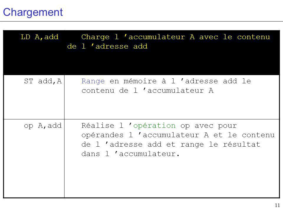 Chargement LD A,add. Charge l 'accumulateur A avec le contenu de l 'adresse add. ST add,A.