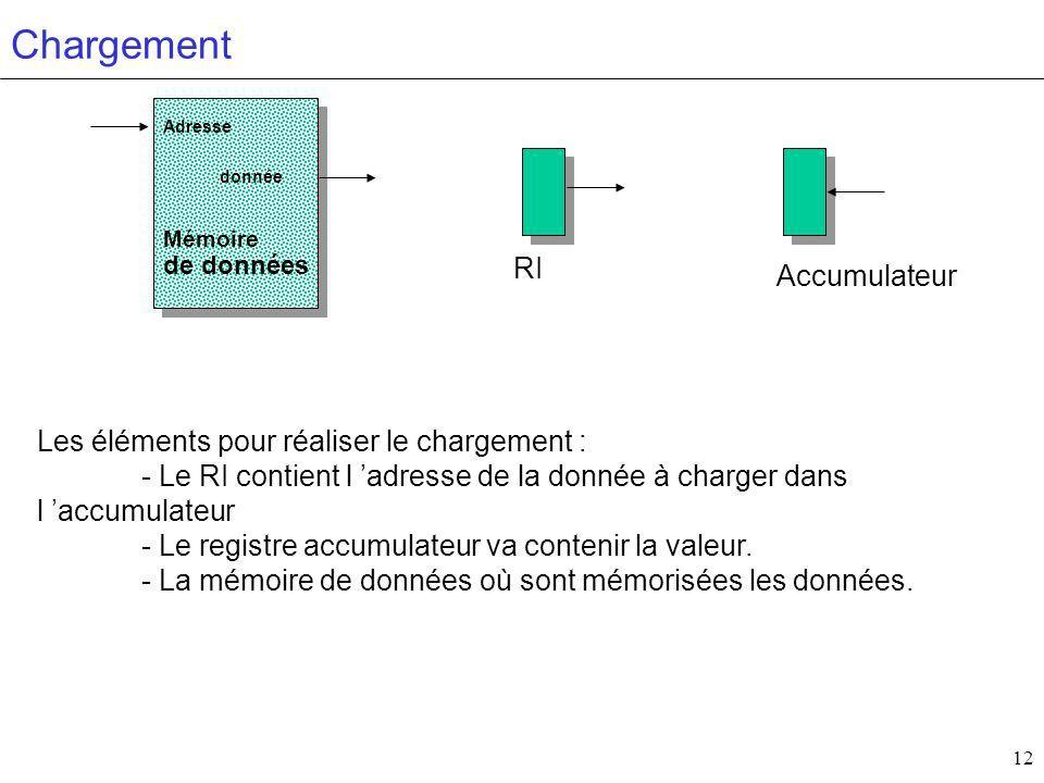 Chargement RI Accumulateur Les éléments pour réaliser le chargement :