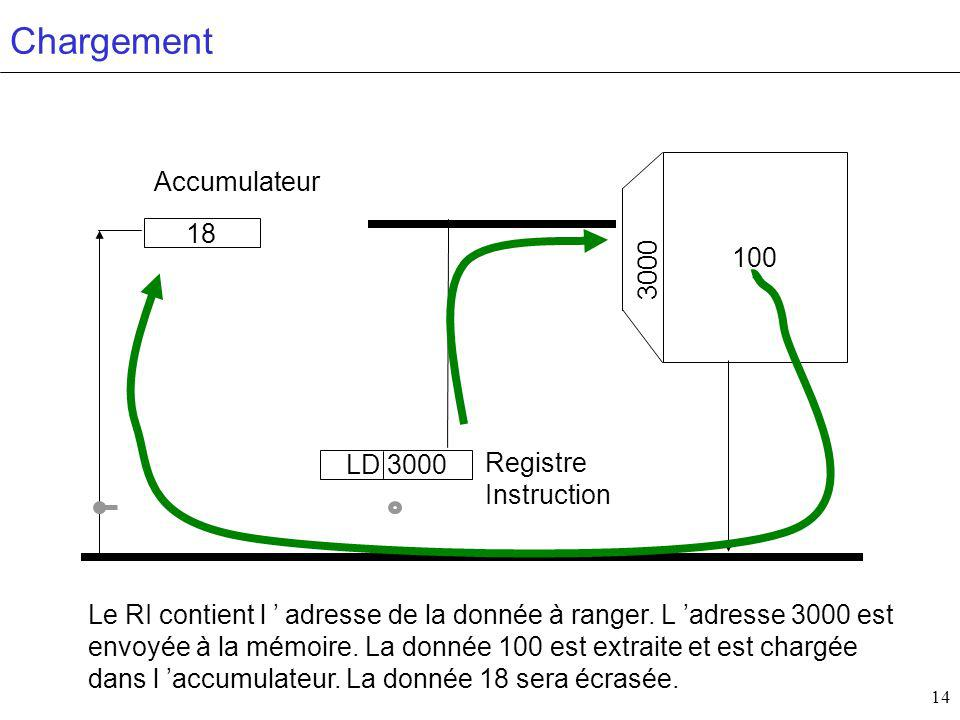 Chargement Accumulateur 100 18 3000 Registre LD 3000 Instruction