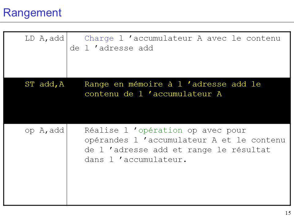 Rangement LD A,add. Charge l 'accumulateur A avec le contenu de l 'adresse add. ST add,A.