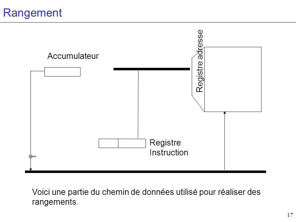 Rangement Registre adresse Accumulateur Registre Instruction