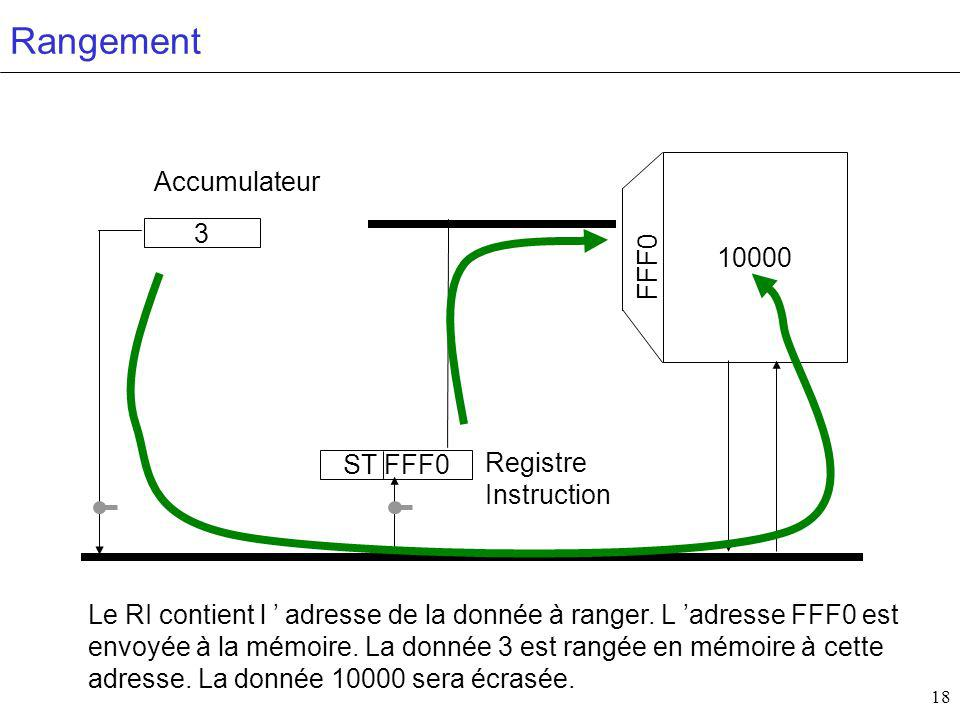 Rangement Accumulateur 10000 3 FFF0 Registre ST FFF0 Instruction
