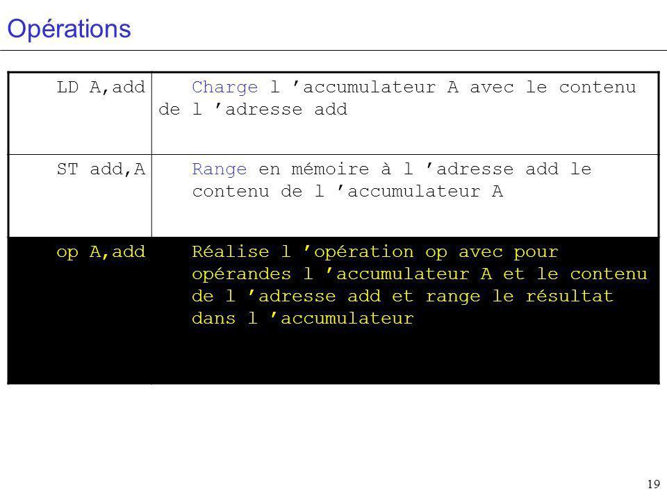 Opérations LD A,add. Charge l 'accumulateur A avec le contenu de l 'adresse add. ST add,A.