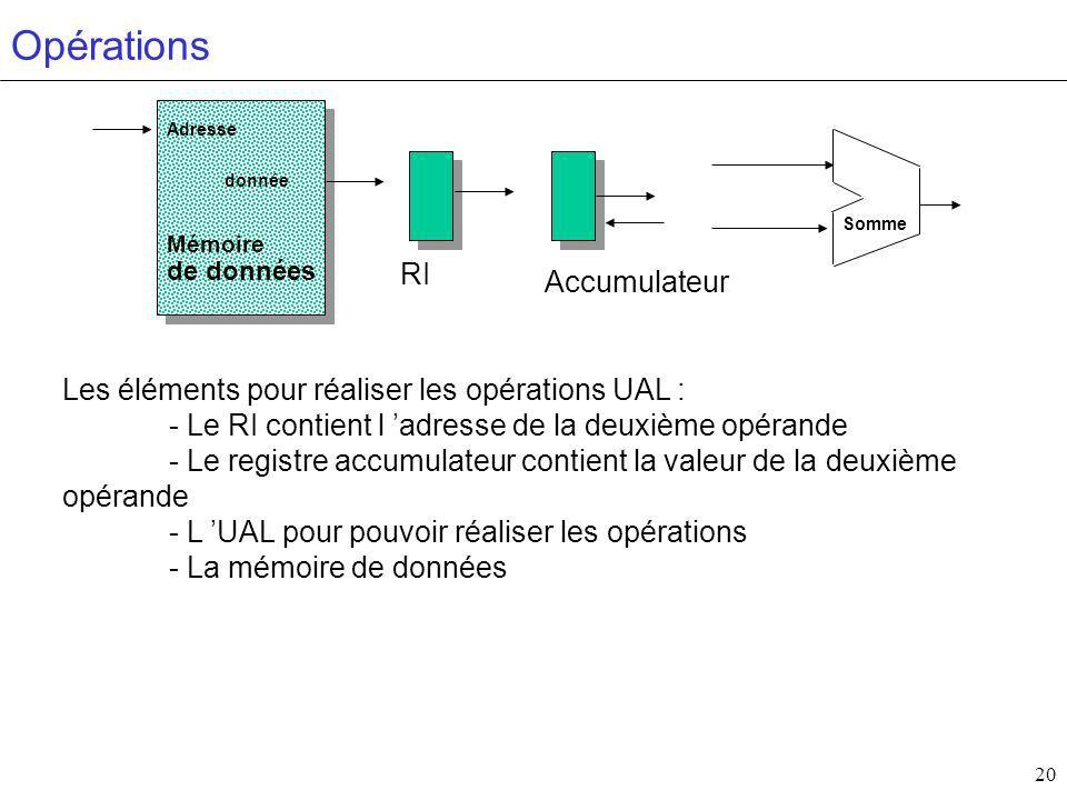Opérations RI Accumulateur