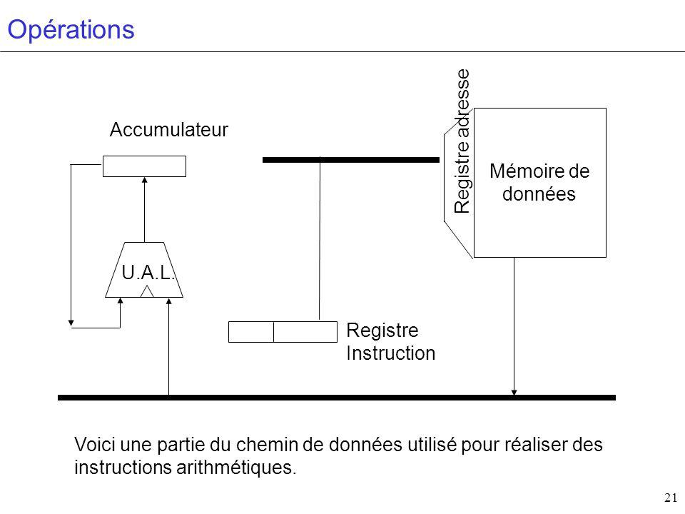 Opérations Registre adresse Accumulateur Mémoire de données U.A.L.