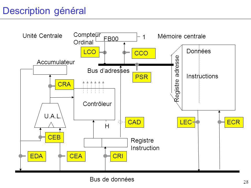 Description général Unité Centrale Compteur Ordinal 1 Mémoire centrale