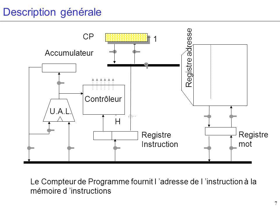 Description générale CP 1 Registre adresse Accumulateur Contrôleur