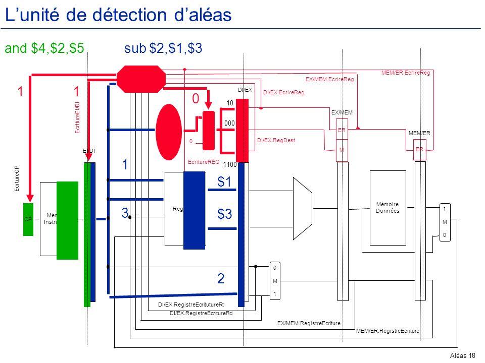 L'unité de détection d'aléas