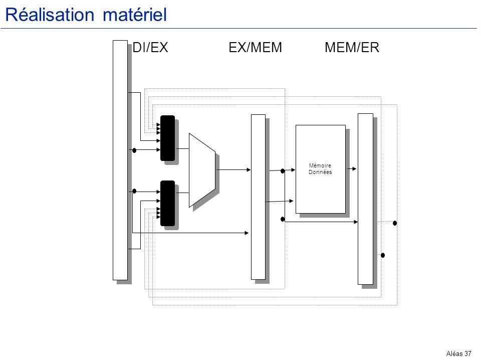 Réalisation matériel DI/EX EX/MEM MEM/ER M Mémoire Données M