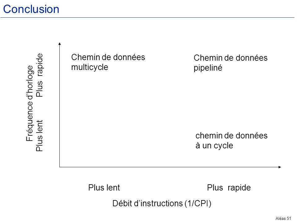 Conclusion Chemin de données Chemin de données multicycle pipeliné