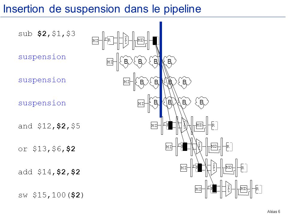 Insertion de suspension dans le pipeline
