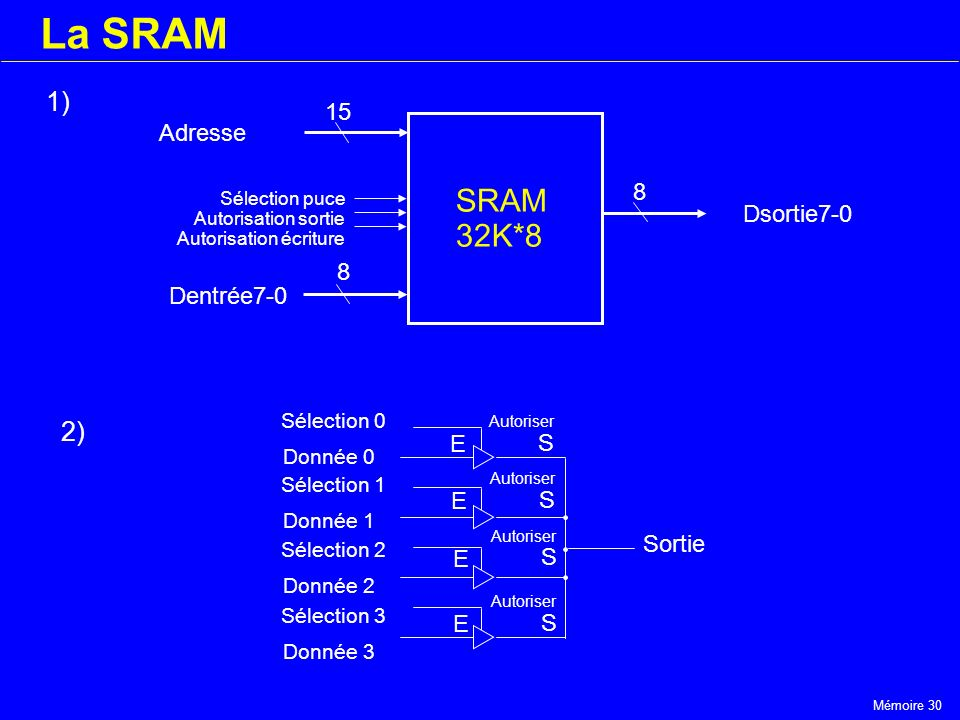 La SRAM SRAM 32K*8 1) 2) 15 Adresse Dsortie7-0 8 Dentrée7-0 E S Sortie