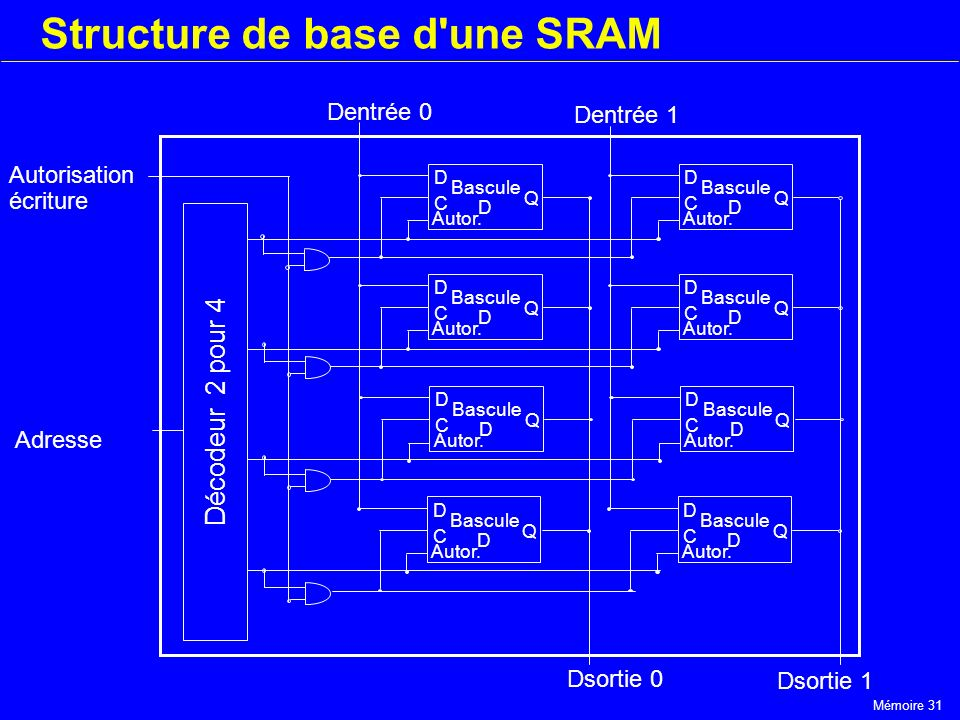 Structure de base d une SRAM