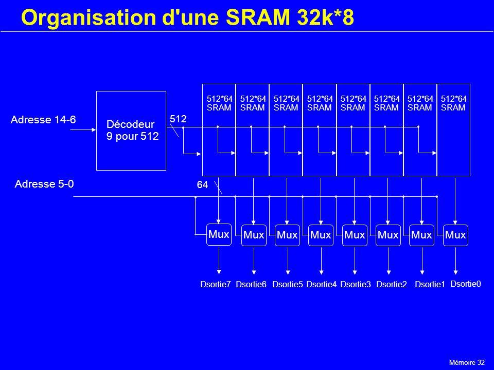 Organisation d une SRAM 32k*8