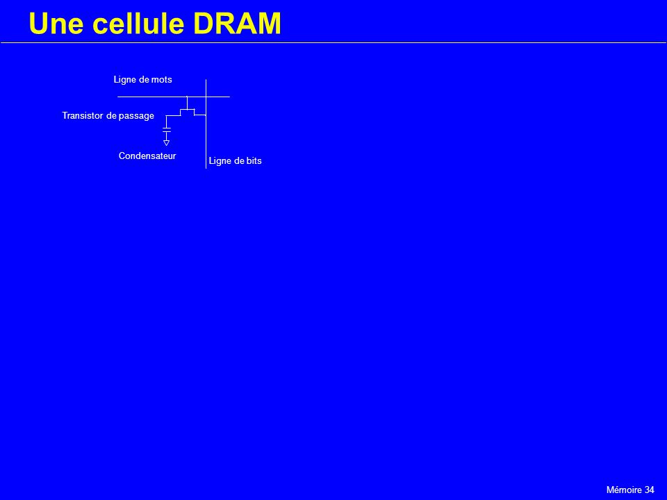 Une cellule DRAM Ligne de mots Transistor de passage Condensateur