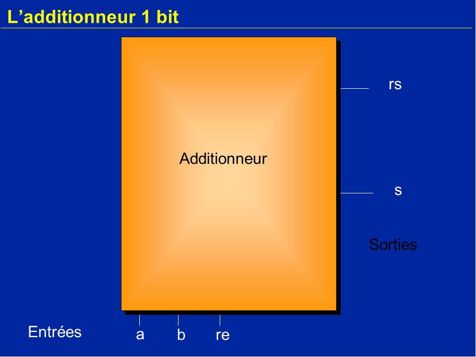 L'additionneur 1 bit rs Additionneur s Sorties Entrées a b re