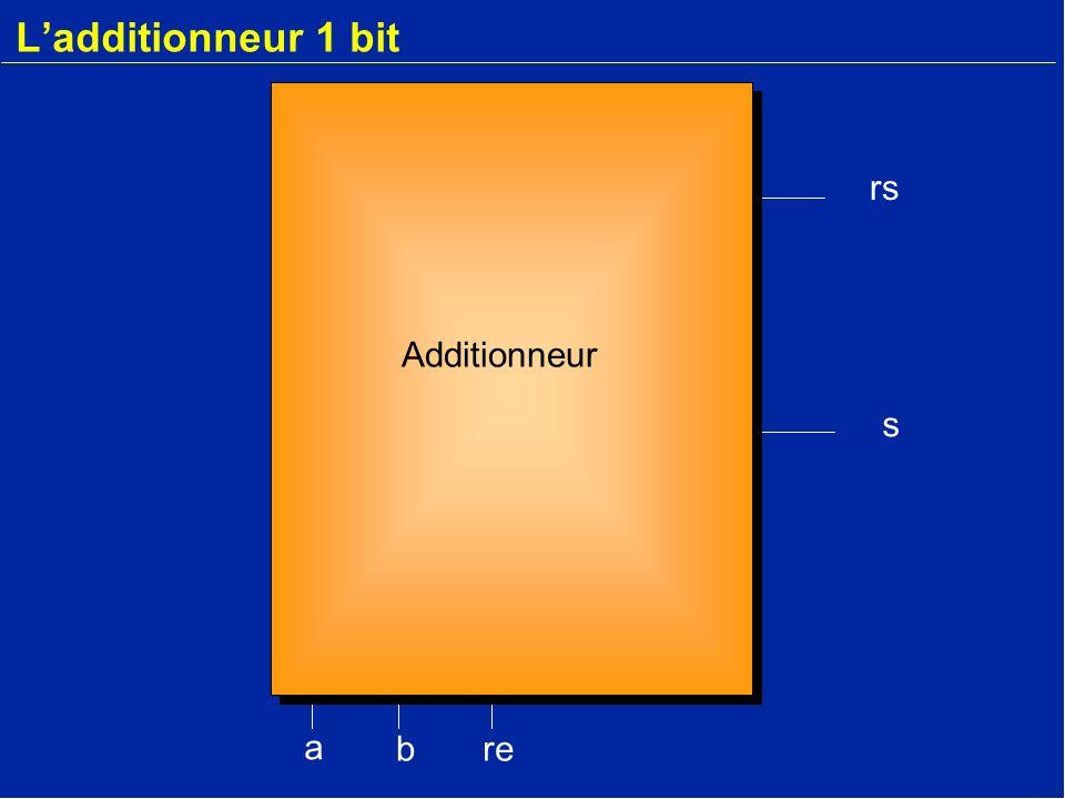 L'additionneur 1 bit rs Additionneur s a b re