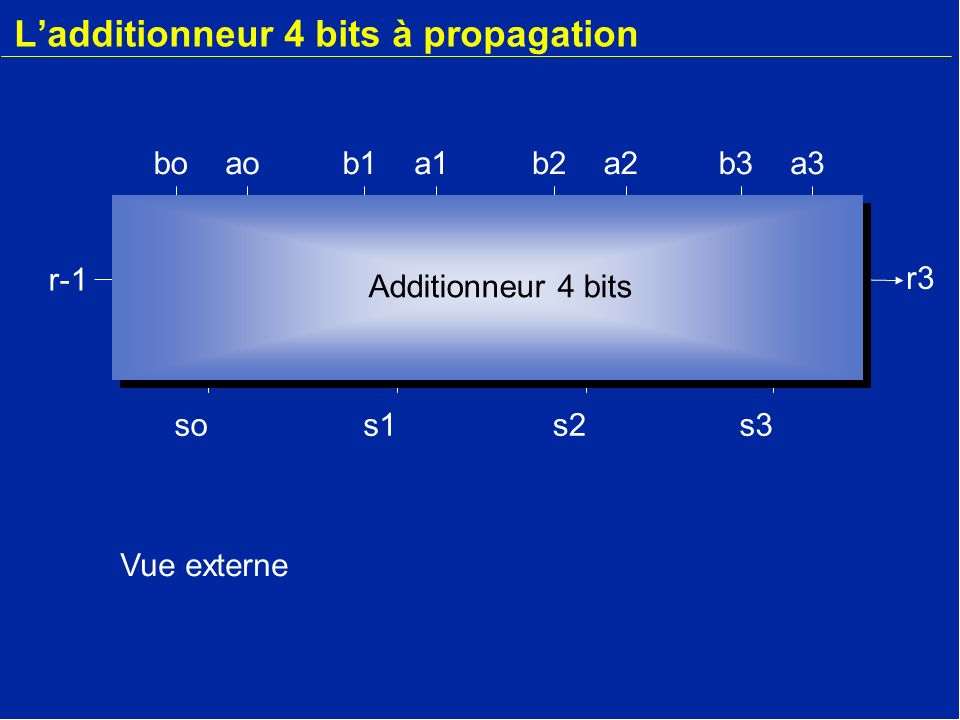 L'additionneur 4 bits à propagation