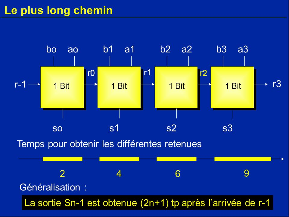 Le plus long chemin bo ao b1 a1 b2 a2 b3 a3 r-1 r-1 r3 so s1 s2 s3