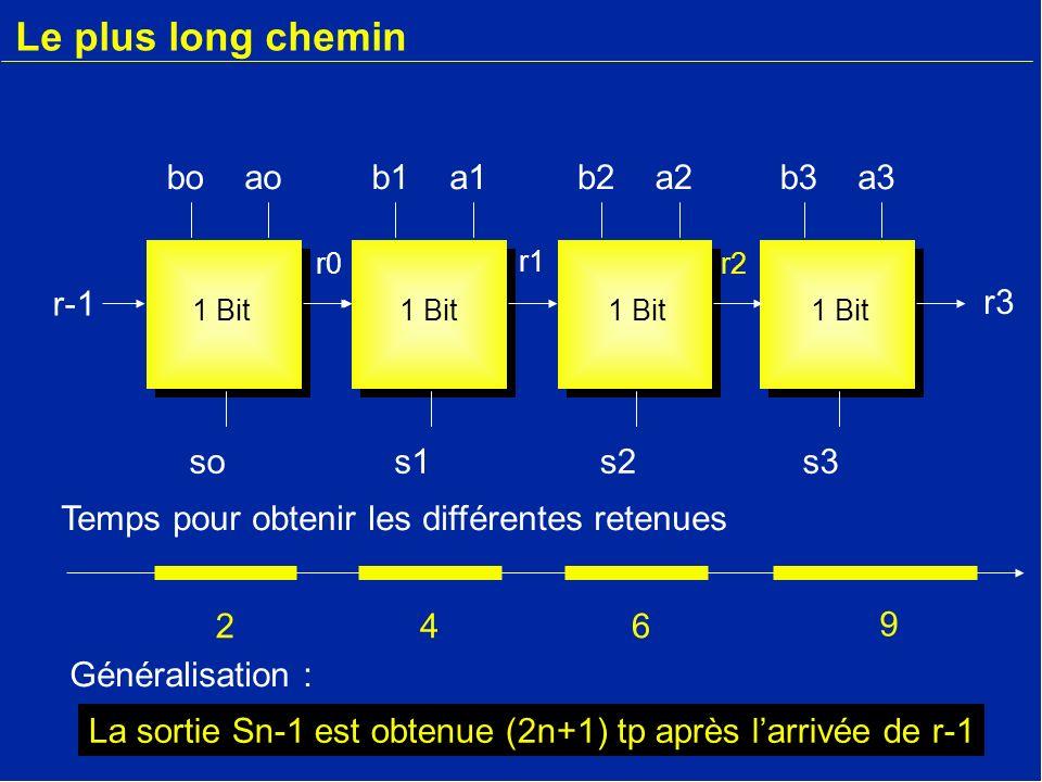 Le plus long chemin bo ao b1 a1 b2 a2 b3 a3 r-1 r-1 r3 so s1 s2 s3