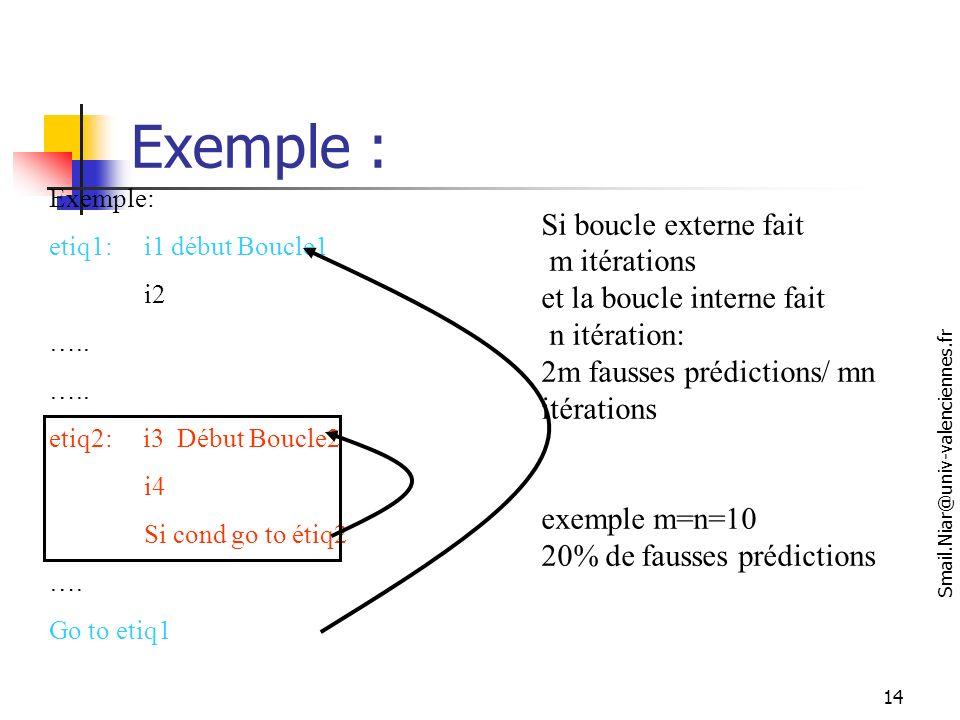 Exemple : Si boucle externe fait m itérations