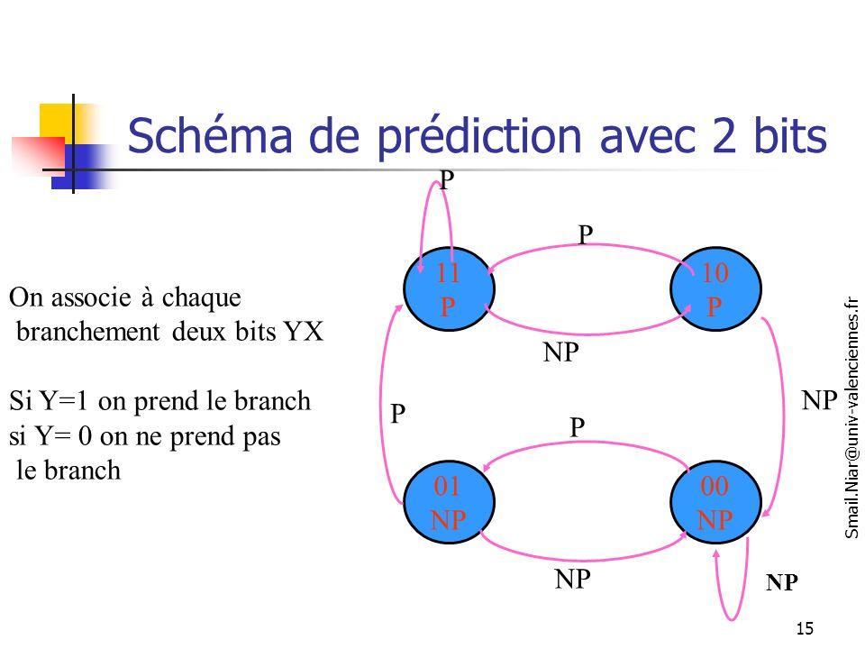 Schéma de prédiction avec 2 bits