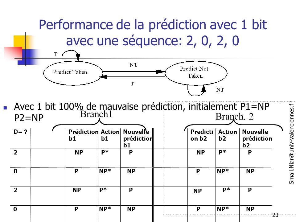 Performance de la prédiction avec 1 bit avec une séquence: 2, 0, 2, 0