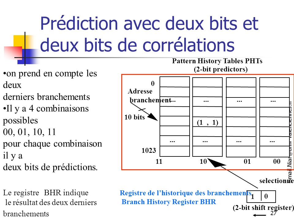 Prédiction avec deux bits et deux bits de corrélations