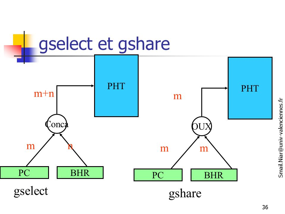 gselect et gshare gselect gshare m+n m m n m m PHT PHT Conca OUX PC