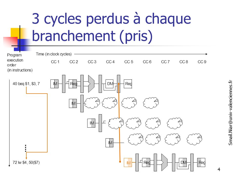 3 cycles perdus à chaque branchement (pris)