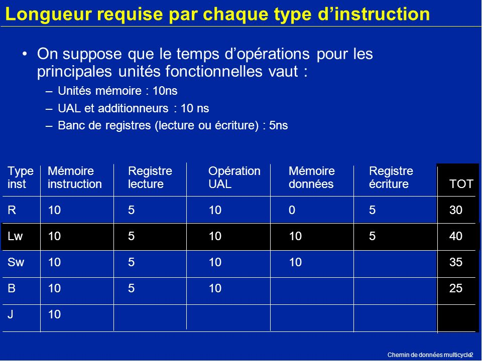 Longueur requise par chaque type d'instruction