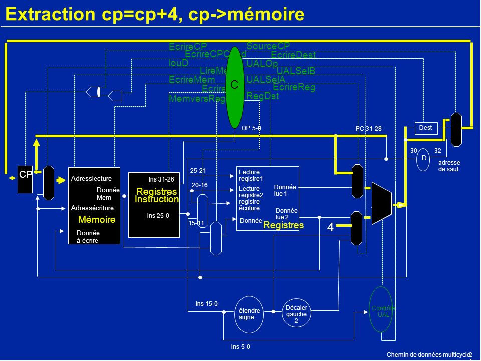 Extraction cp=cp+4, cp->mémoire